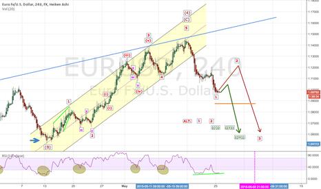 EURUSD: EURUSD: Sale in May and Go Away?