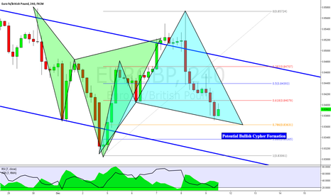 EURGBP: EURGBP: Potential Bullish Cypher from the FMP