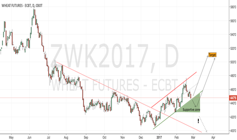 ZWK2017: CBoT wheat daily