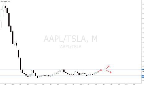 AAPL/TSLA: Buy AAPL Sell TSLA