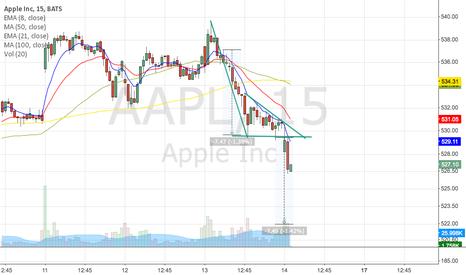 AAPL: Apple broke bear-flag