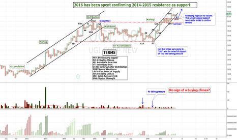 UGI: UGI continuation pattern