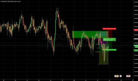 USDCHF: USDCHF Short Trend Continuation