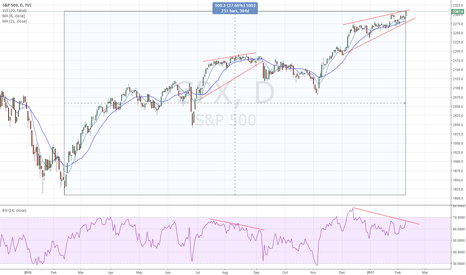 SPX: SPX - Happy Anniversary Up 27.6% in a year