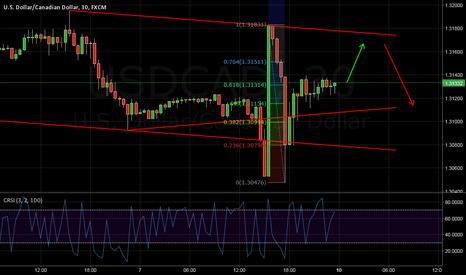 USDCAD: USD/CAD price top.