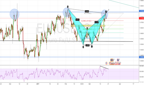 EURUSD: EUR/USD great short chance