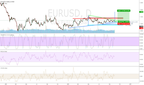EURUSD: EURUSD long term idea