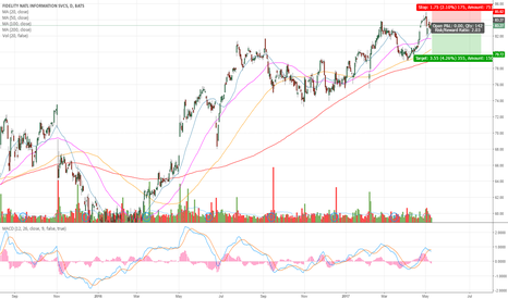 FIS: $FIS going Short!