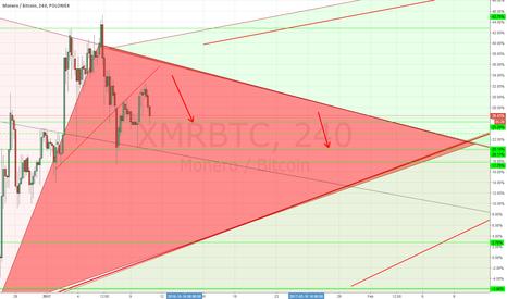 XMRBTC: MONERO short