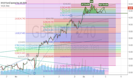 GBPJPY: Elliot, Fib,Extention, H & S....., Its Just My Scenario of .....