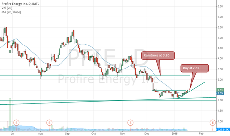 PFIE: Buy PFIE and wait for shorts to cover