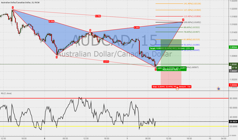 AUDCAD: AUDCAD 15m : Cypher in the make