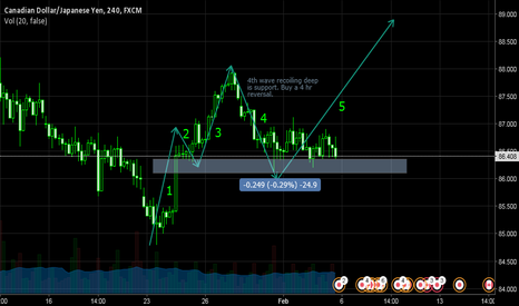 CADJPY: get ready to buy (5th wave)
