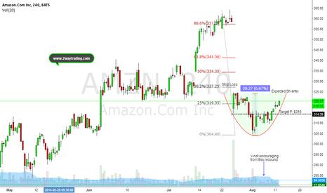 AMZN: Nice shor- opportunity approaching