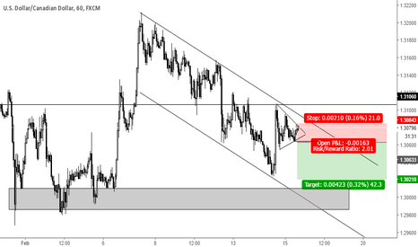 USDCAD: Pennant breakout