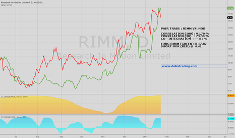 RIMM: PAIR TRADE : RIMM VS NOK