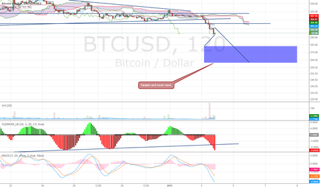 BTCUSD: Adding to shorts - cover zone targets