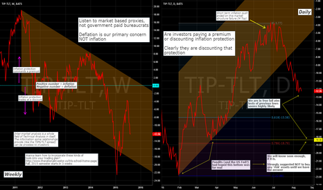 TIP-TLT: What Does The Market Think Of Inflation/Deflation