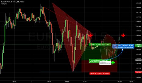 EURUSD: Upcoming Long position