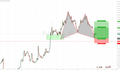EURUSD: Gartley pattern at a great level