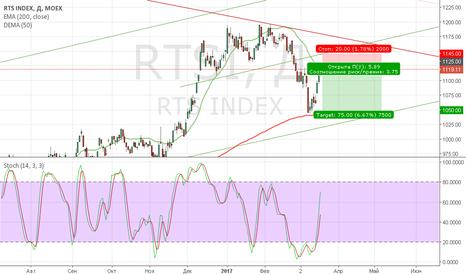 RTSI: РТС (rim7)