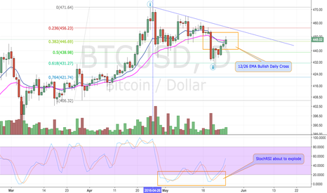 BTCUSD: Bears Should be Scared