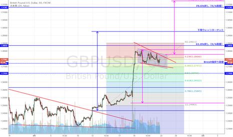 GBPUSD: GBP/USD 上昇フラッグもしくは下降ウェッジか