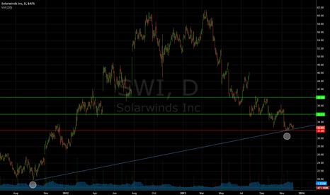 SWI: risk/reward 1-to-50?