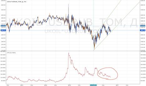 UKOIL*USDRUB_TOM: USDRUB - в самые ближайшие дни очень резкое движение
