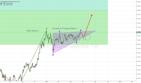 GBPJPY: Point D reached. Waiting for pull back to initiate
