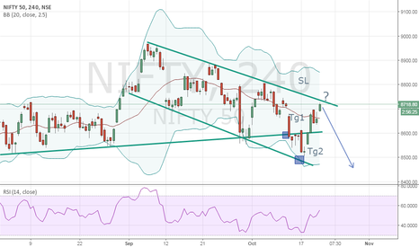 NIFTY: Will nifty continue to follow channel