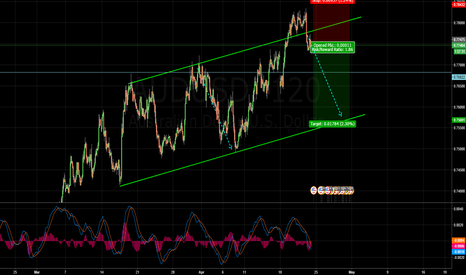AUDUSD: Work in the channel