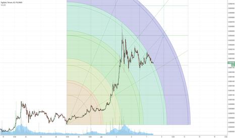 DGBBTC: My first DGB chart/prediction