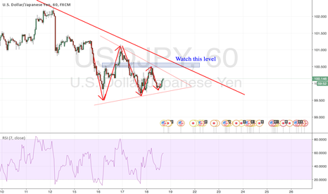 USDJPY: Bearish/Bullish Triangle?