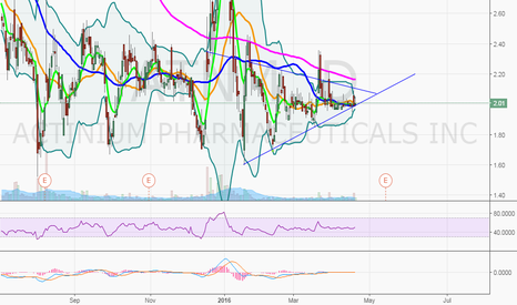 ATNM: $ATNM breakout move with insider purchases?