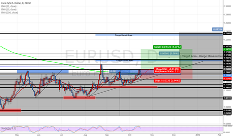 EURUSD: GOING TO LONG EUR/USD @ 1.15000