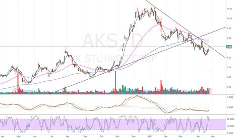 AKS: AKS Earnings coming big potential