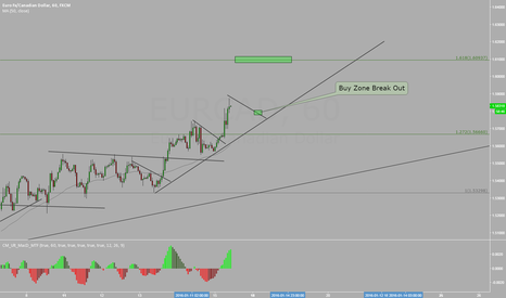 EURCAD: EURCAD ---- Just  OIL very Weak ----