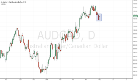 AUDCAD: AUDCAD - Inside Bar