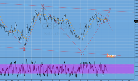 GBPUSD: gbpusd about to exit the triangle