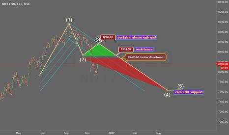 NIFTY: below 8262 down trend.