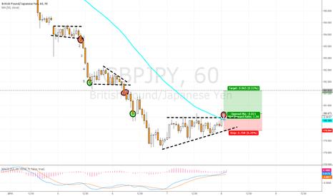 GBPJPY: Intra day trade