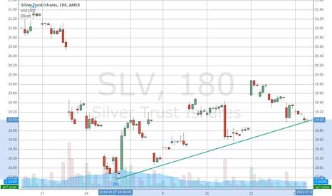 SLV: higher lows
