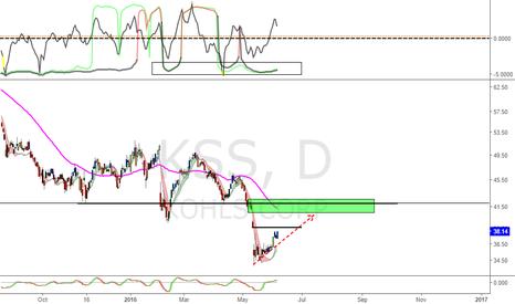 KSS: KSS.. Price