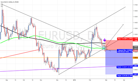EURUSD: Short EUR/USD Right Away Without hesitation