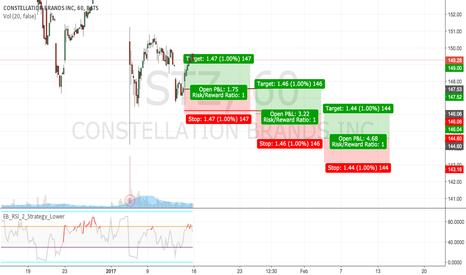 STZ: Constellation Brands - STZ - easy long position