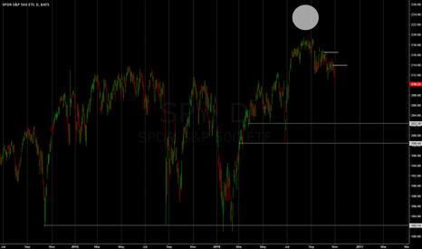 SPY: key market levels