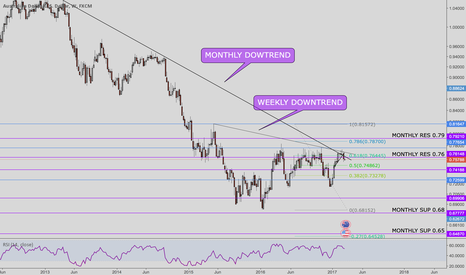 AUDUSD: AUDUSD long term sell