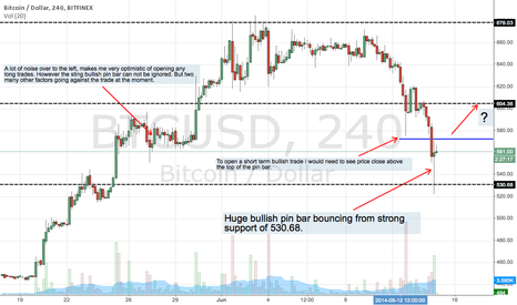 BTCUSD: Strong Bullish Pin Bar hard to ignore?