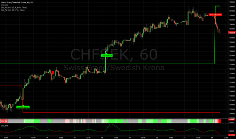 CHFSEK: CHF/SEK with Decisionbar Trading Software